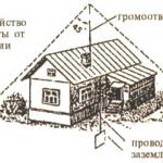 Молниеотвод для частного дома
