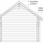 Как правильно расчитать крышу?