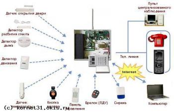 Монтаж аппаратуры сигнализации
