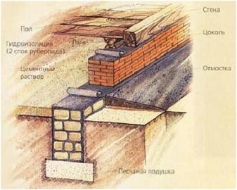 Ремонт фундамента фото